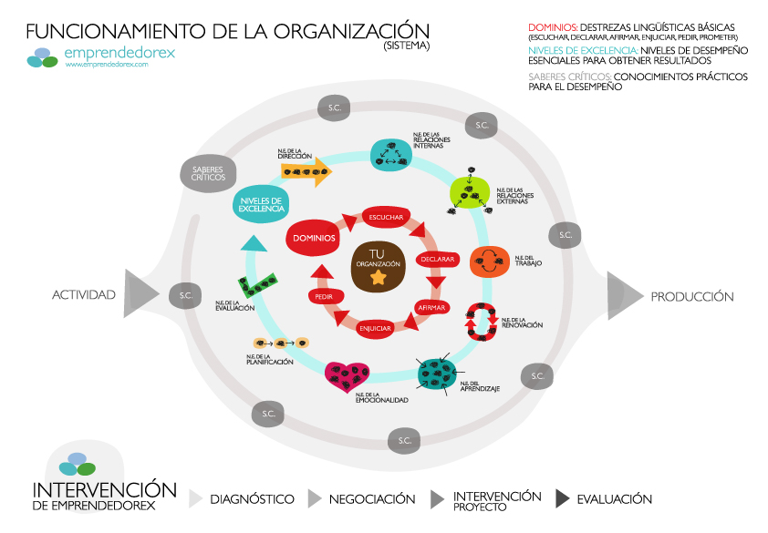 Célula Emprendedorex